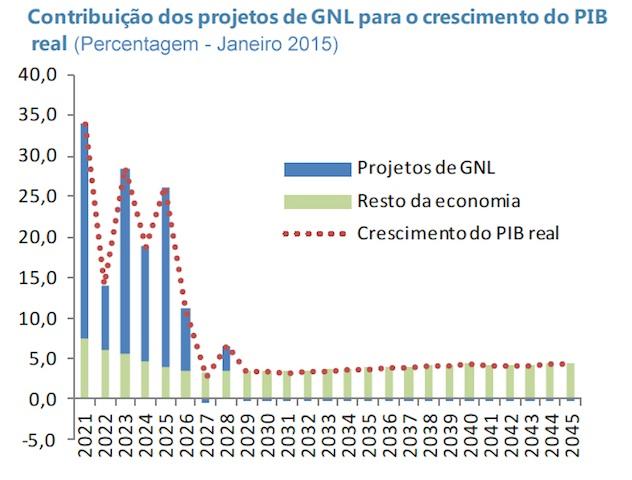 Gráfico do FMI, editado na data