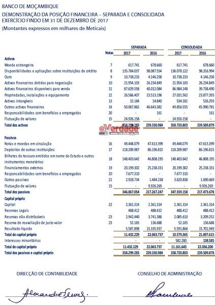Banco de Moçambique demosntrações financeiras 2017