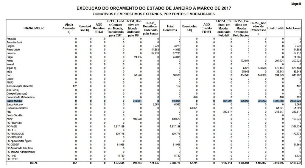 Relatório de execução do Orçamento do Estado de 2017