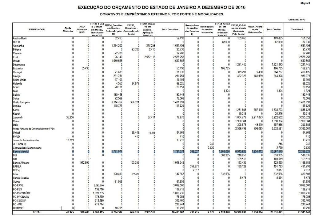 Relatório de execução do Orçamento do Estado de 2016