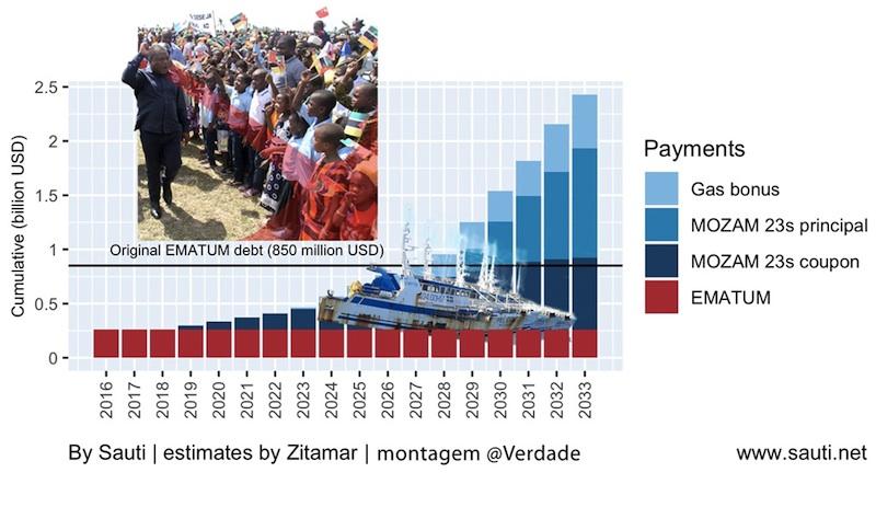 Gráfico criado por Sauti / estimativas do Zitamar / montagem gráfica @Verdade