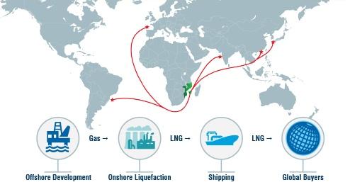 Grafismo do Mozambique LNG
