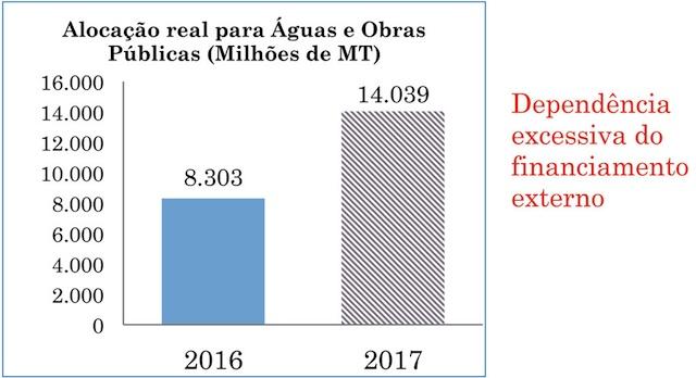 Gráfico de Grupo Moçambicano da Dívida