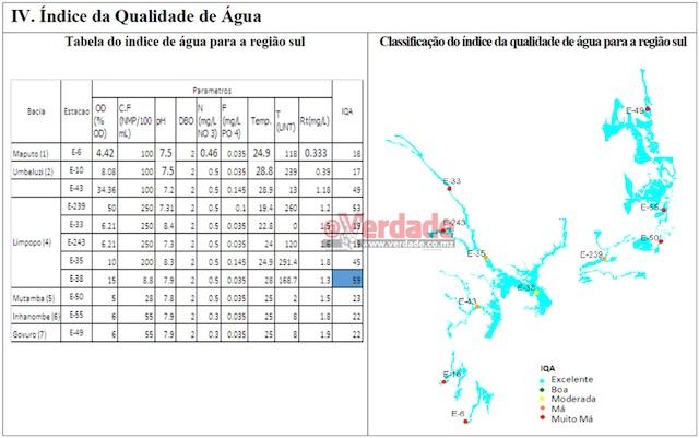 Boletim Nacional de Monitoramento da Qualidade da Água produzido pela DNGRH