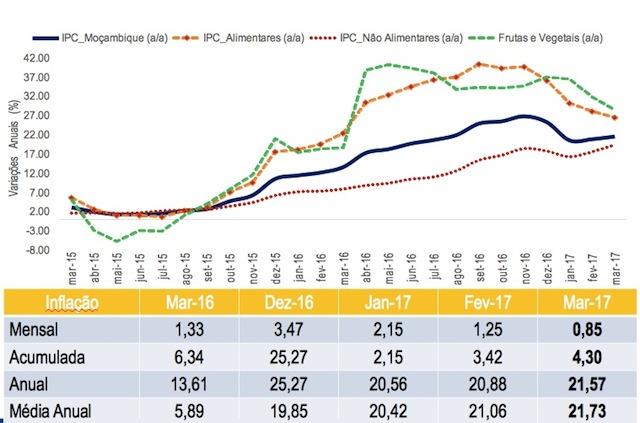 Gráfico do Banco de Moçambique