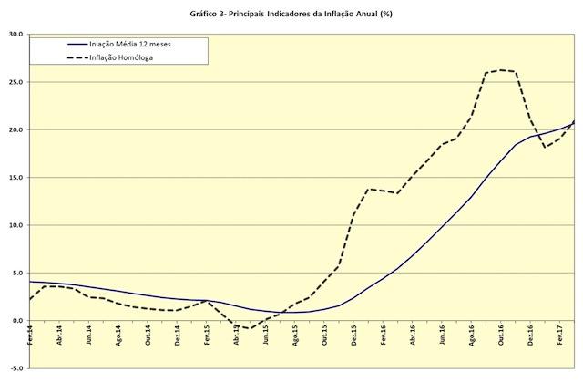 Gráfico do Instituto Nacional de Estatística