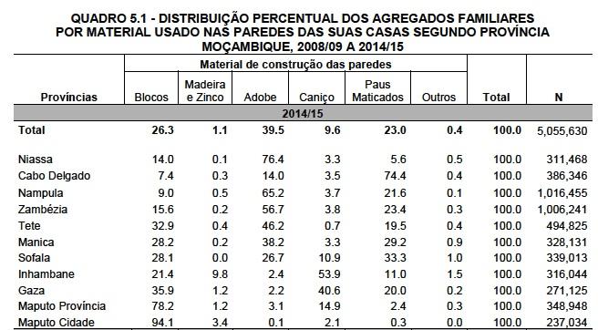 Inquérito sobre o Orçamento Familiar 2014/15