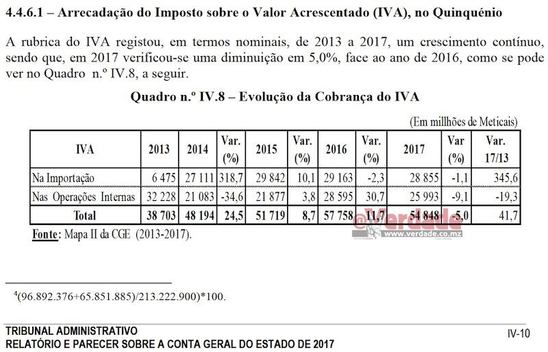Relatório e Parecer do TA sobre a Conta Geral do Estado de 2017