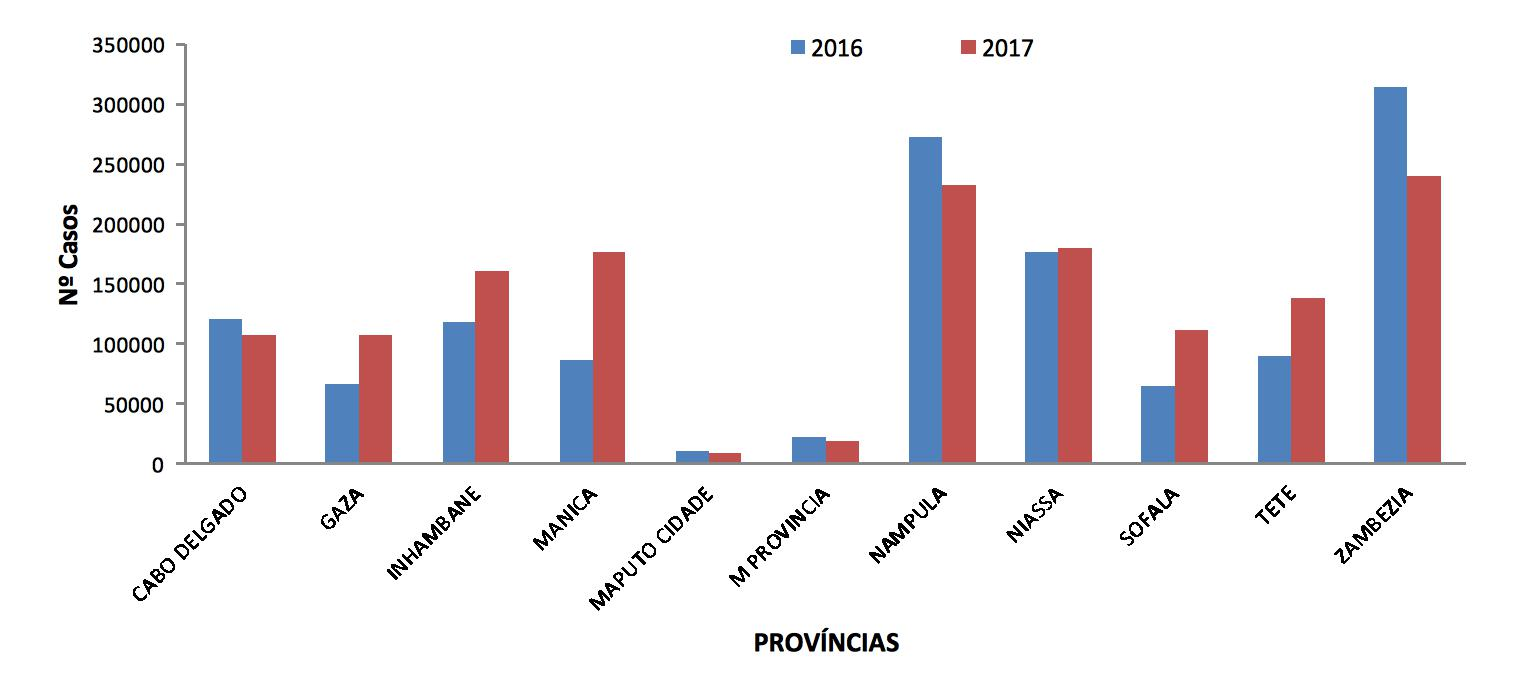 Gráfico do MISA - SISMA/BES