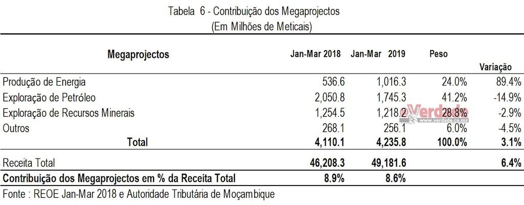 Relatório de Execução Orçamental Janeiro a Março de 2019