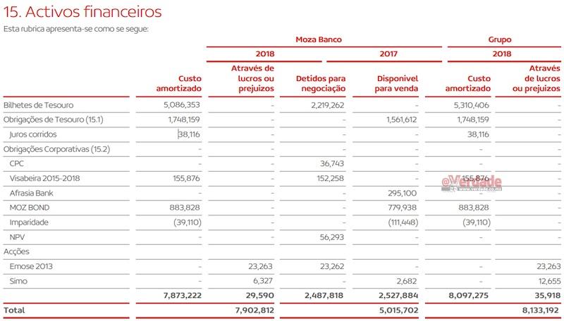 Relatório e Contas do Moza Banco 2018