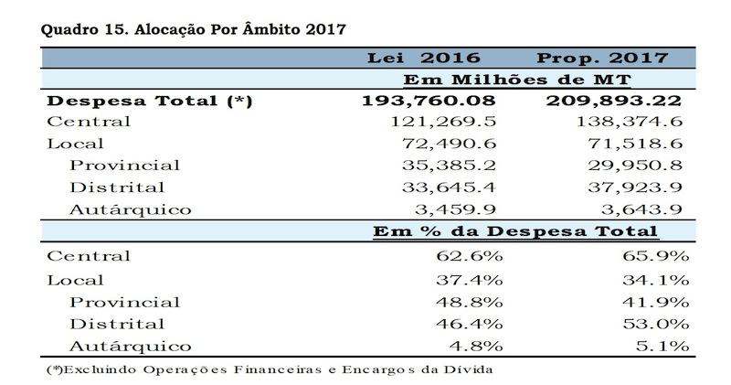Orçamento do Estado 2017