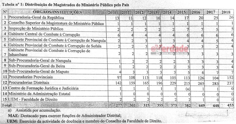 Informação da PGR ao Parlamento 2019