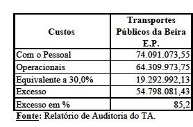 Relatório do Tribunal Administrativo sobre CGE 2015