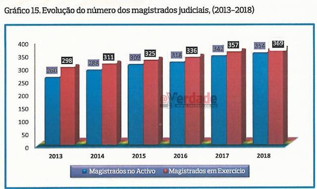 Tribunal Supremo Estatisticas